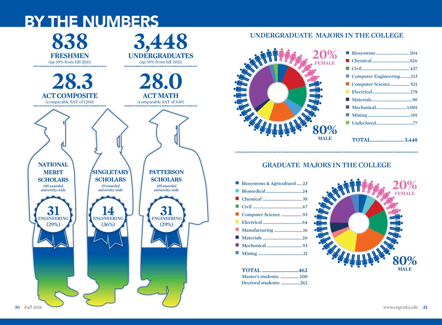 KEJ By The Numbers Spread - Fall 2016