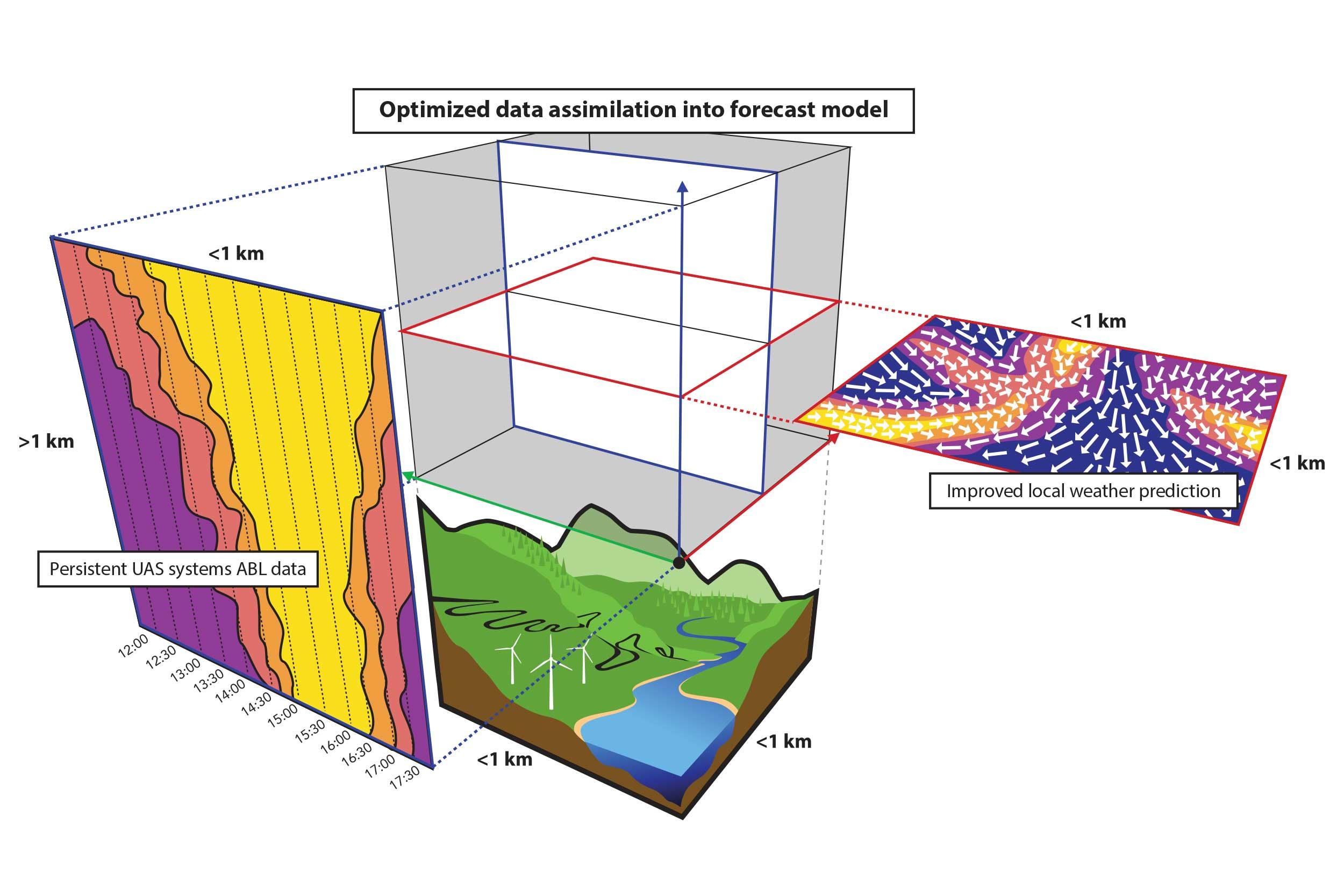 3D Weather Modeling Illustration